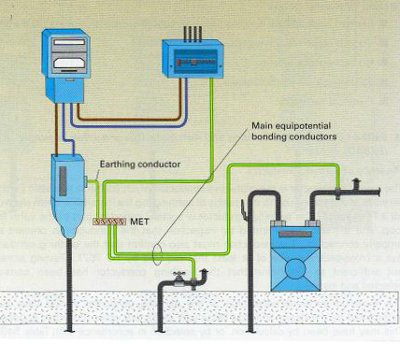 Main And Supplementary Bonding Earthing To Gas And Water
